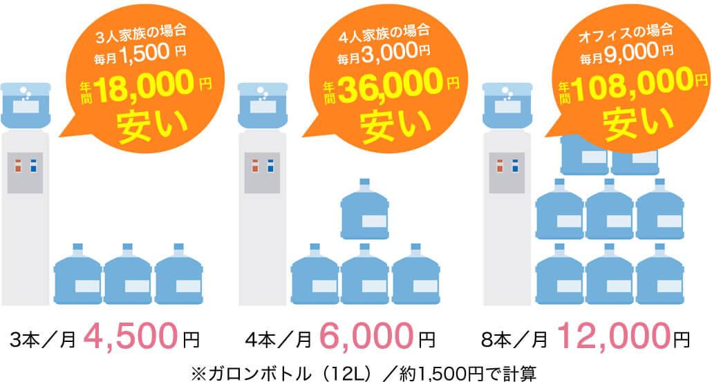 ボトル型ウォーターサーバーとの料金比較